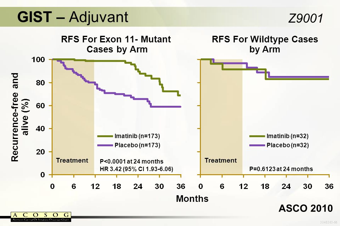 RFS For Exon 11- Mutant Cases by Arm