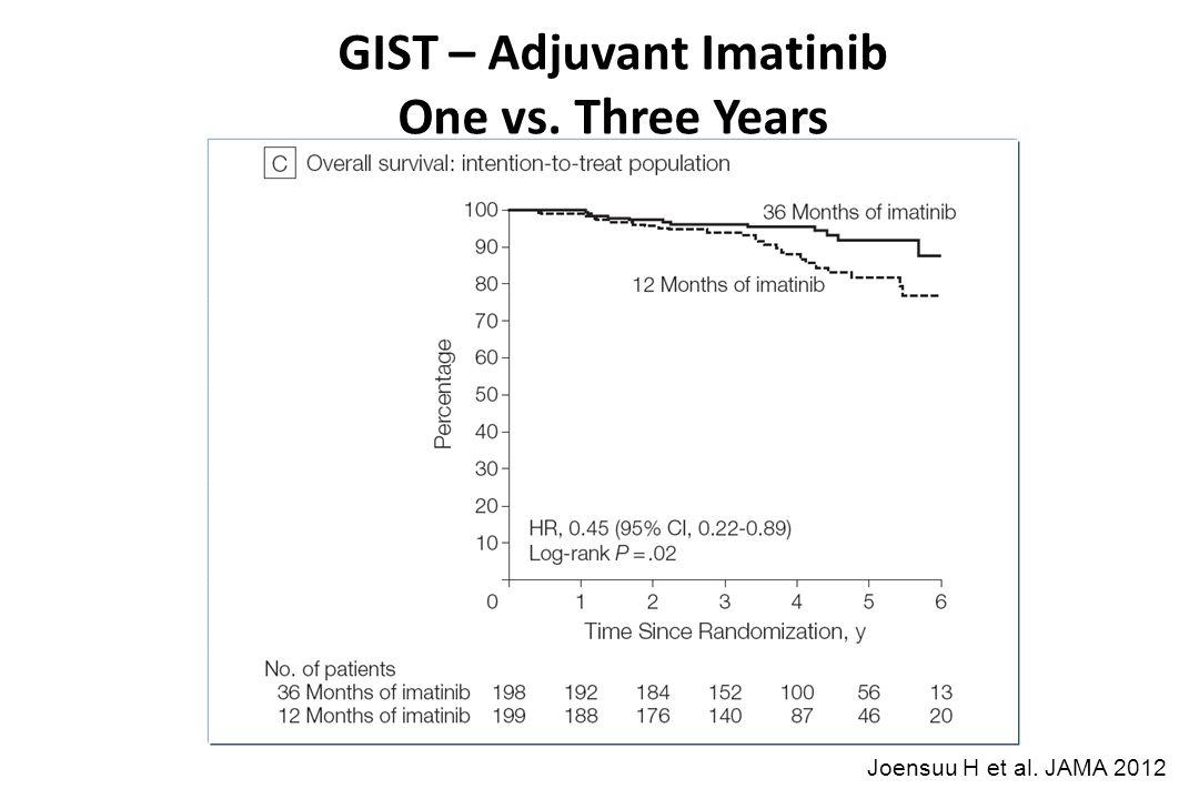 GIST – Adjuvant Imatinib One vs. Three Years