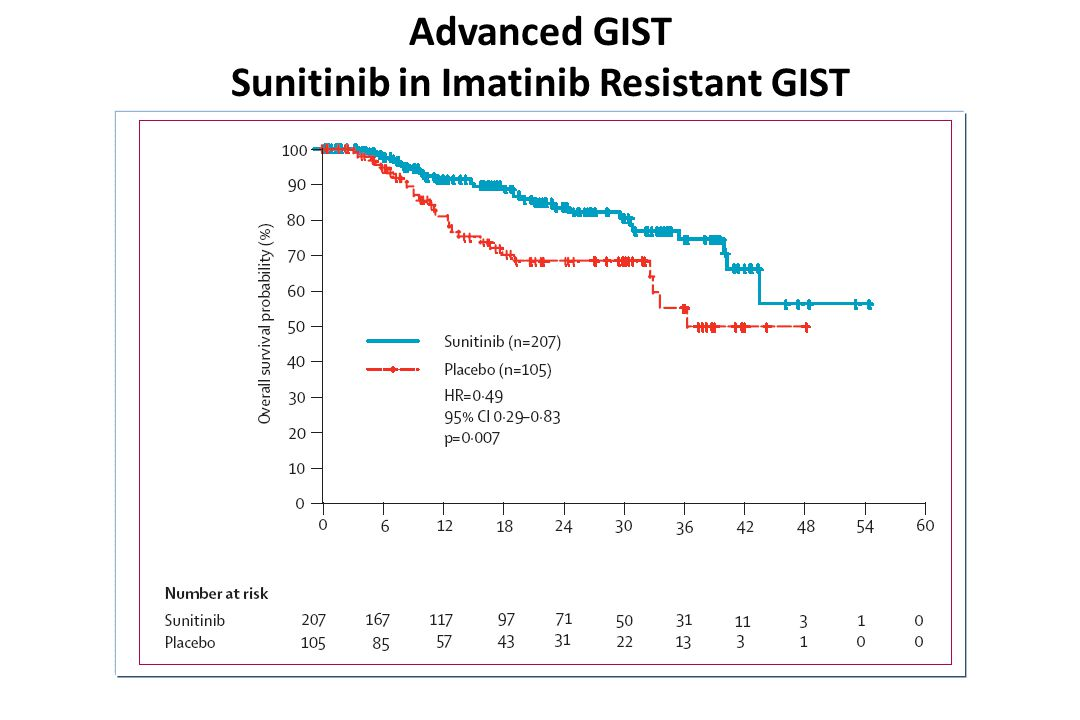 Advanced GIST Sunitinib in Imatinib Resistant GIST