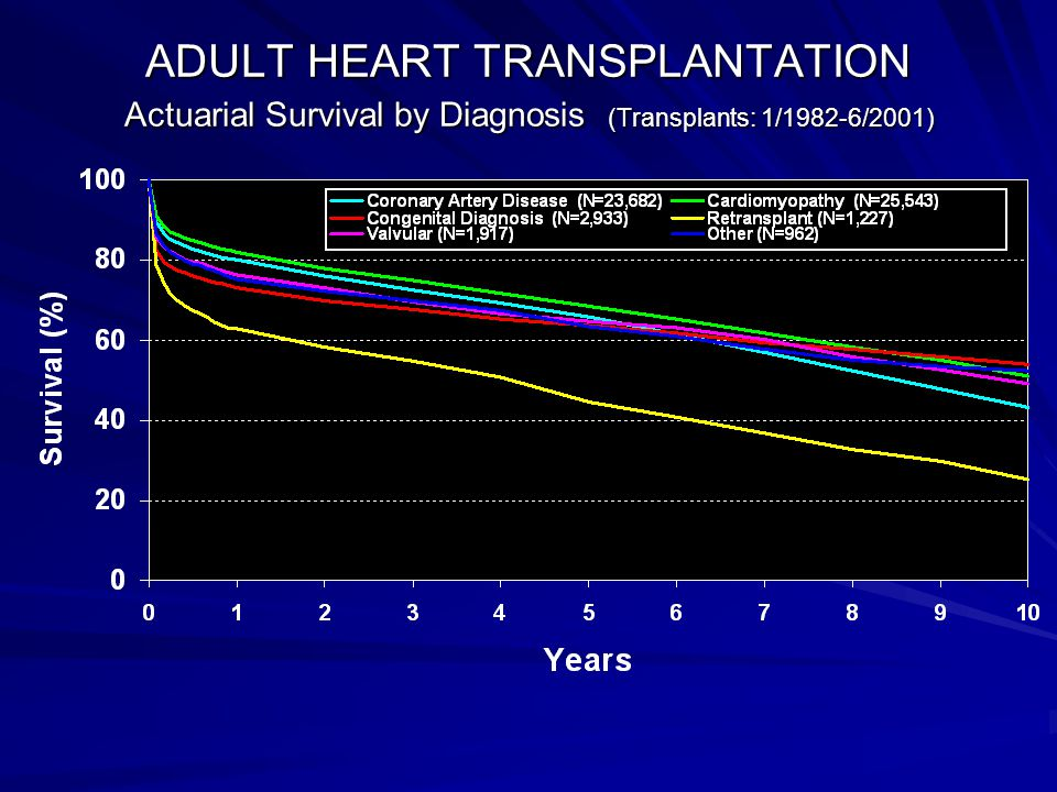 ADULT HEART TRANSPLANTATION Actuarial Survival by Diagnosis (Transplants: 1/1982-6/2001)