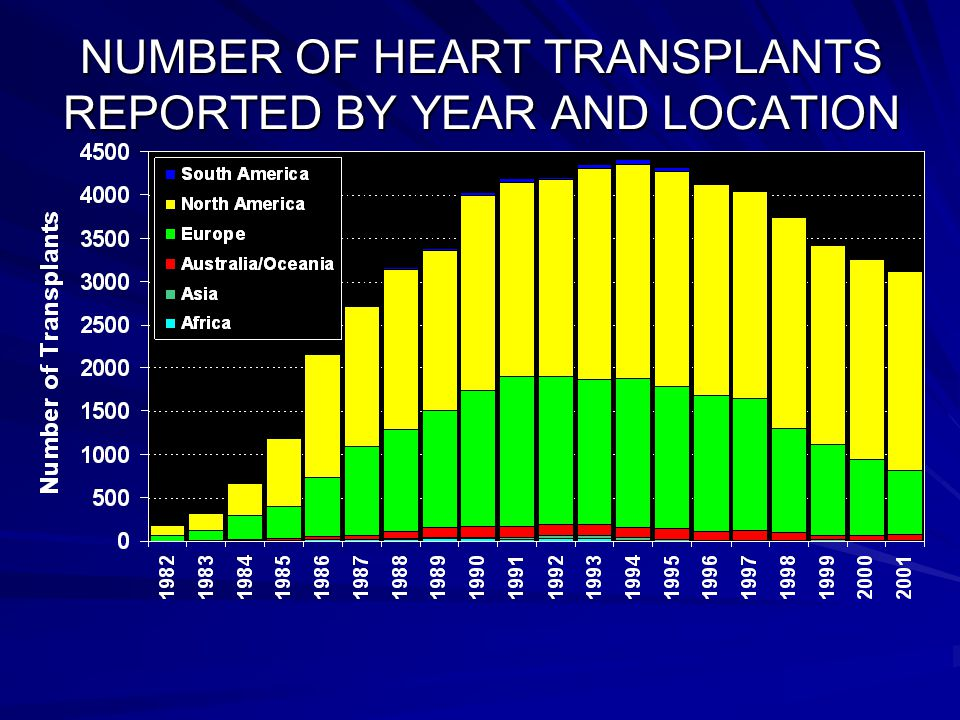 NUMBER OF HEART TRANSPLANTS REPORTED BY YEAR AND LOCATION