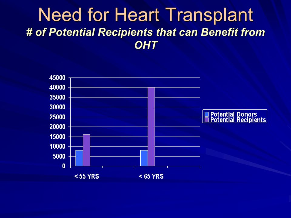 Need for Heart Transplant # of Potential Recipients that can Benefit from OHT