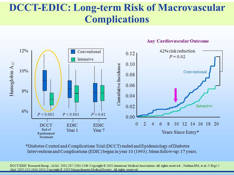 DCCT-EDIC: Long-term Risk of Macrovascular Complications