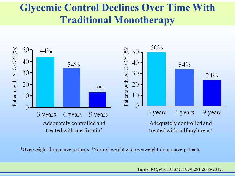 Glycemic Control Declines Over Time With Traditional Monotherapy