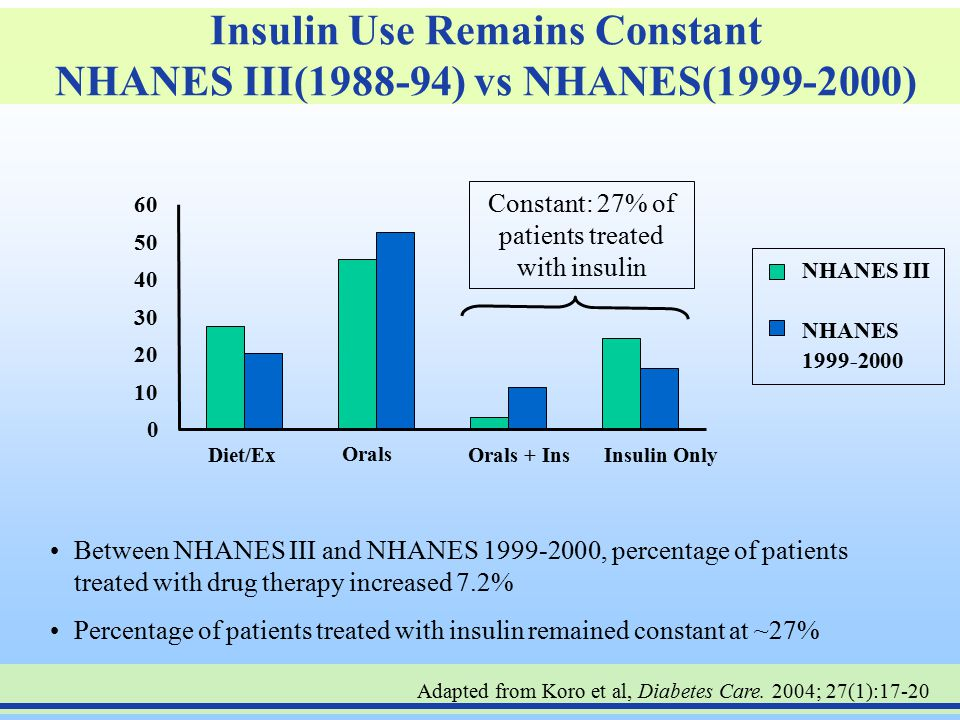 Insulin Use Remains Constant NHANES III(1988-94) vs NHANES(1999-2000)