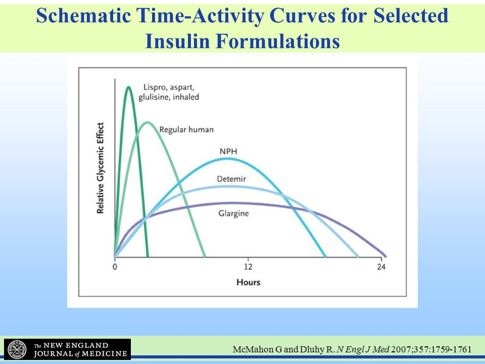 Schematic Time-Activity Curves for Selected Insulin Formulations