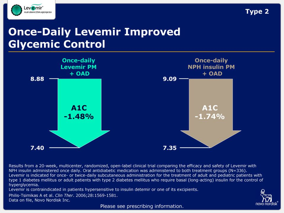 Once-Daily Levemir Improved Glycemic Control
