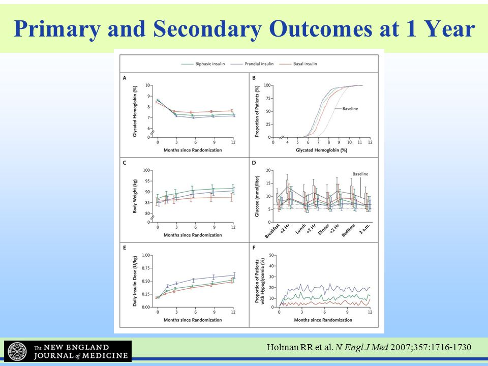 Primary and Secondary Outcomes at 1 Year