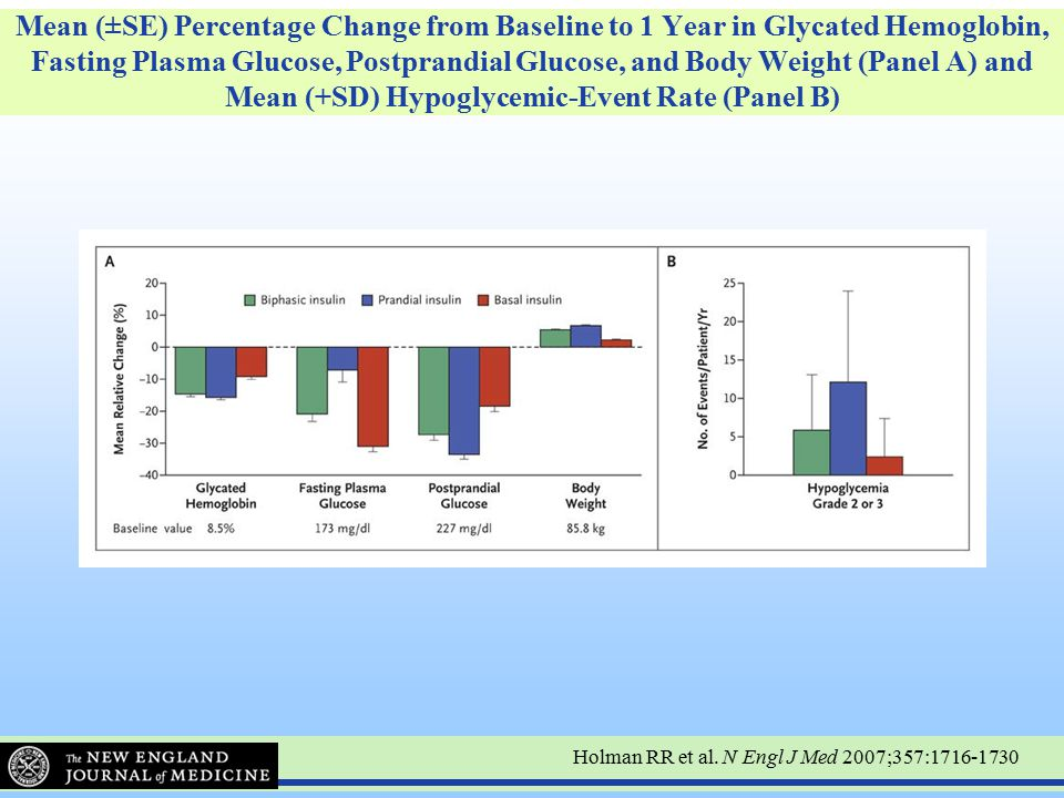 Mean (±SE) Percentage Change from Baseline to 1 Year in Glycated Hemoglobin, Fasting Plasma Glucose, Postprandial Glucose, and Body Weight (Panel A) and Mean (+SD) Hypoglycemic-Event Rate (Panel B)