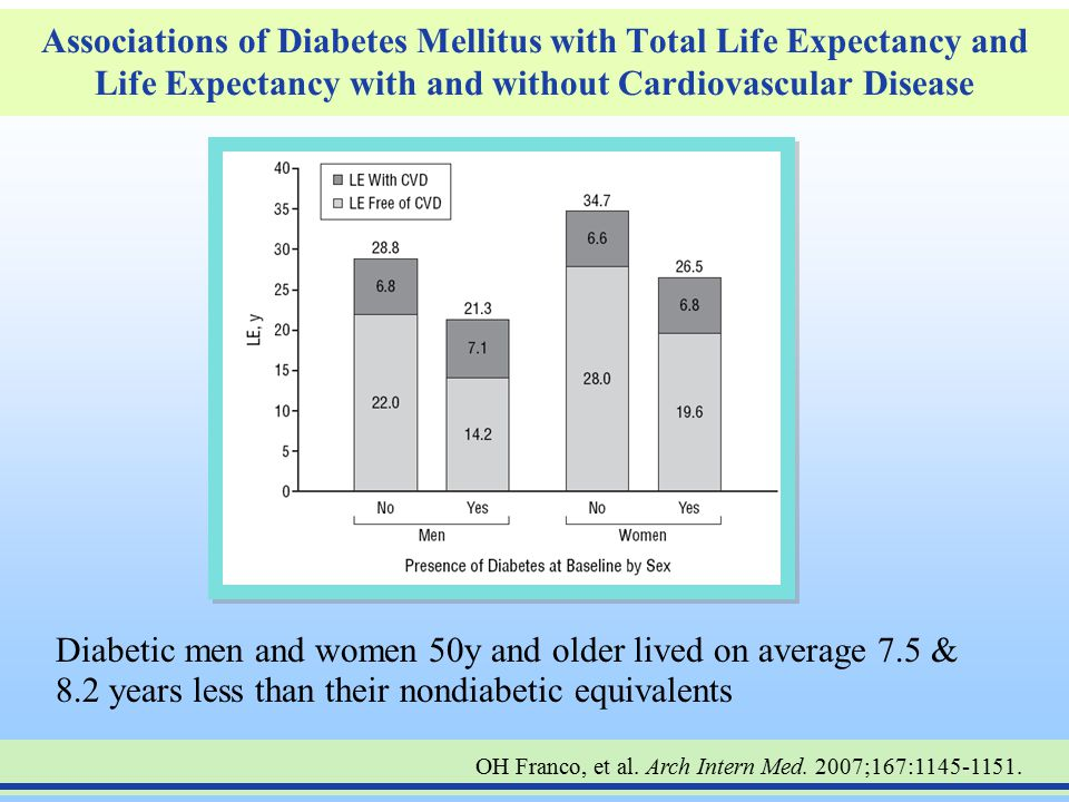 Associations of Diabetes Mellitus with Total Life Expectancy and Life Expectancy with and without Cardiovascular Disease