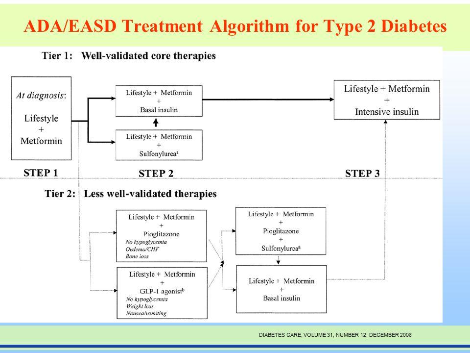 ADA/EASD Treatment Algorithm for Type 2 Diabetes