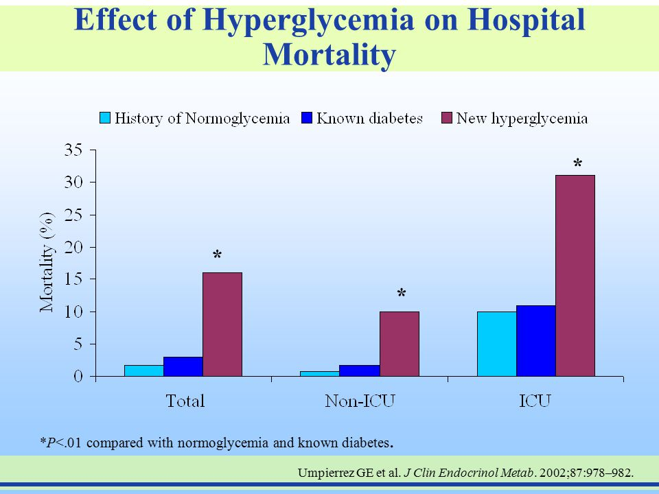 Effect of Hyperglycemia on Hospital Mortality
