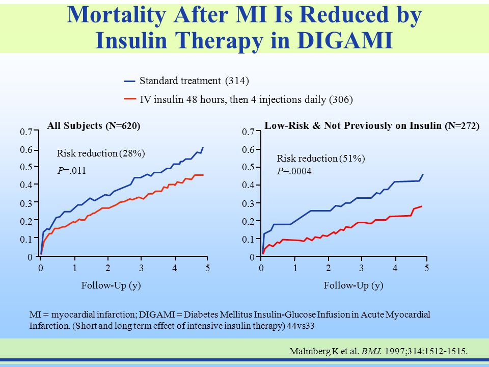 Mortality After MI Is Reduced by Insulin Therapy in DIGAMI