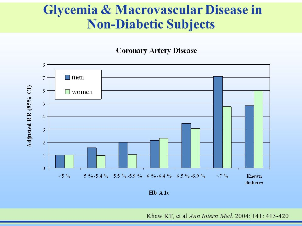Glycemia & Macrovascular Disease in Non-Diabetic Subjects