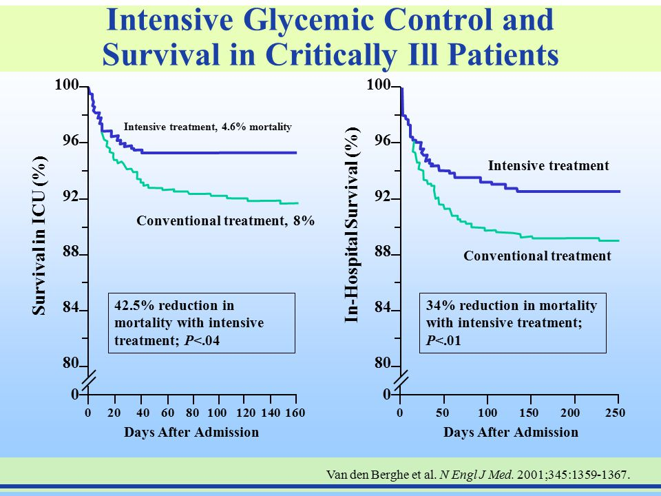 Intensive Glycemic Control and Survival in Critically Ill Patients