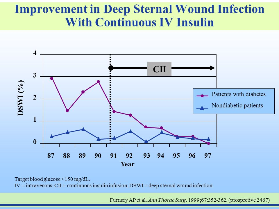 Improvement in Deep Sternal Wound Infection With Continuous IV Insulin