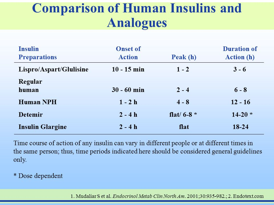 Comparison of Human Insulins and Analogues