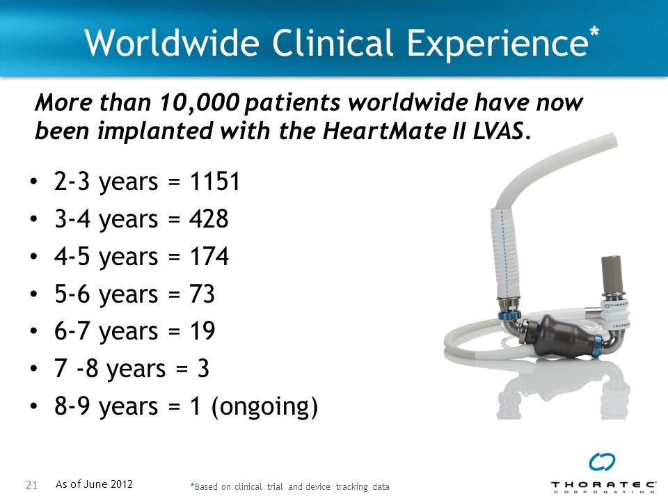 Worldwide Clinical Experience*