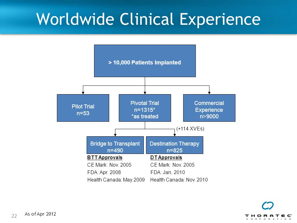 Worldwide Clinical Experience