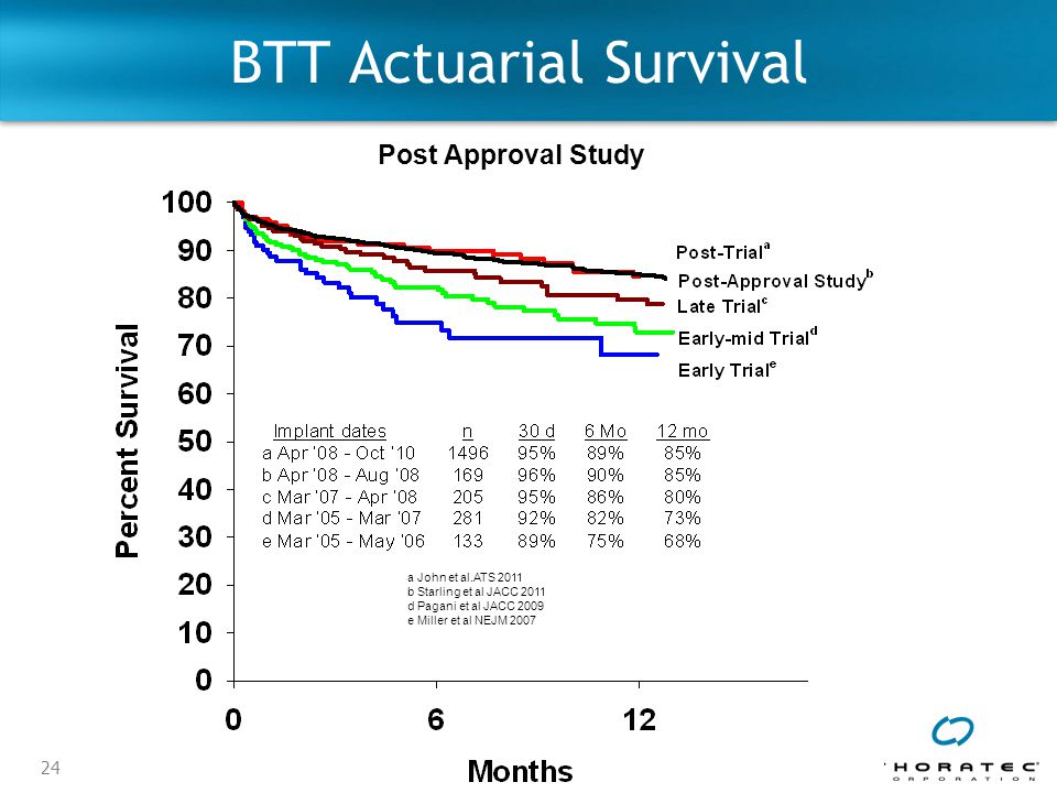 BTT Actuarial Survival
