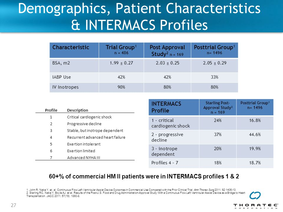 Demographics, Patient Characteristics & INTERMACS Profiles