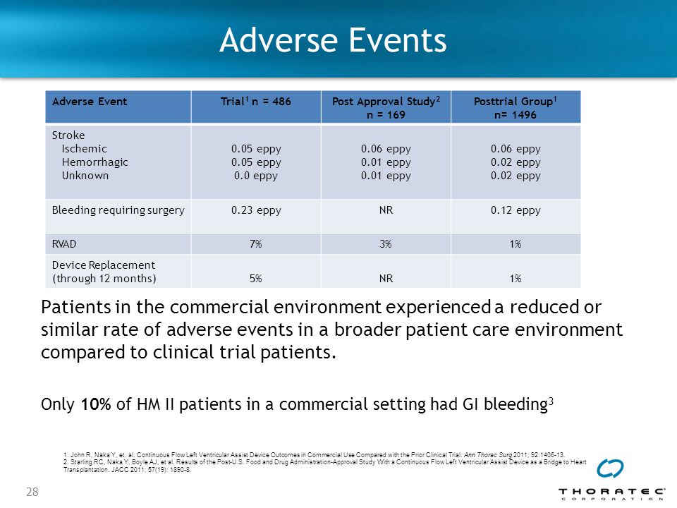 Adverse Events Adverse Event. Trial1 n = 486. Post Approval Study2 n = 169. Posttrial Group1 n= 1496.