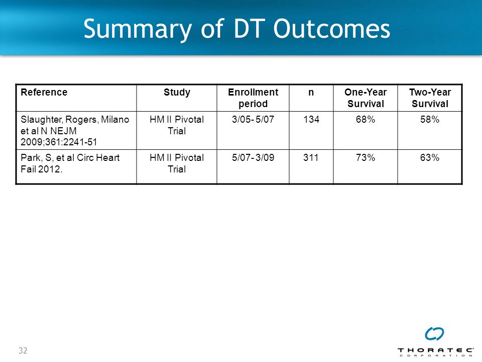 Summary of DT Outcomes Reference Study Enrollment period n