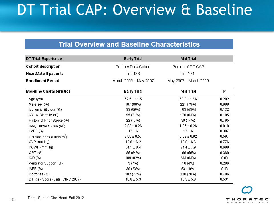 DT Trial CAP: Overview & Baseline