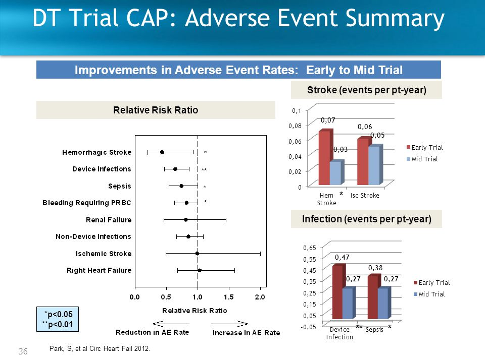 DT Trial CAP: Adverse Event Summary