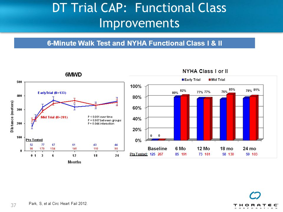 DT Trial CAP: Functional Class Improvements