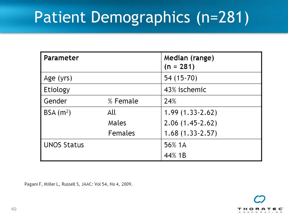 Patient Demographics (n=281)