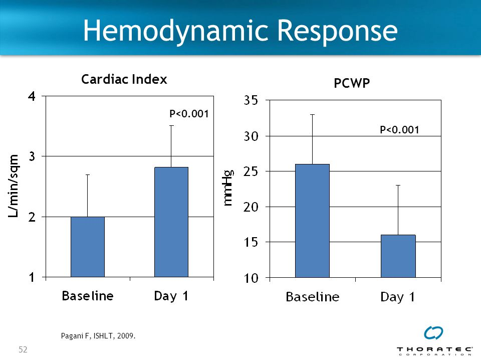Hemodynamic Response Cardiac Index PCWP P<0.001 P<0.001