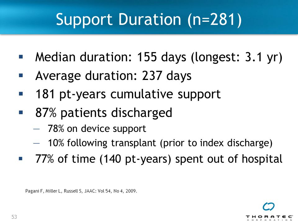 Support Duration (n=281) Median duration: 155 days (longest: 3.1 yr)