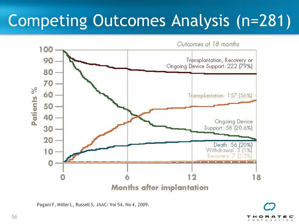 Competing Outcomes Analysis (n=281)