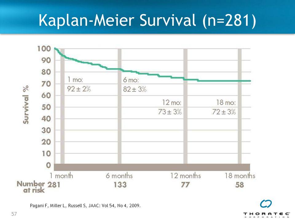 Kaplan-Meier Survival (n=281)