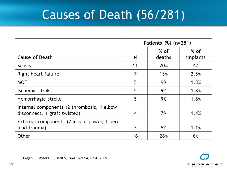 Causes of Death (56/281) Patients (%) (n=281) Cause of Death N % of