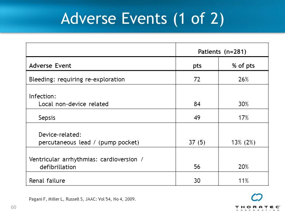 Adverse Events (1 of 2) Patients (n=281) Adverse Event pts % of pts