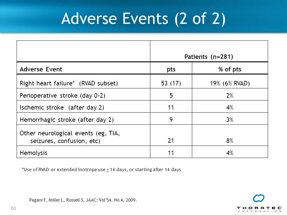 Adverse Events (2 of 2) Patients (n=281) Adverse Event pts % of pts
