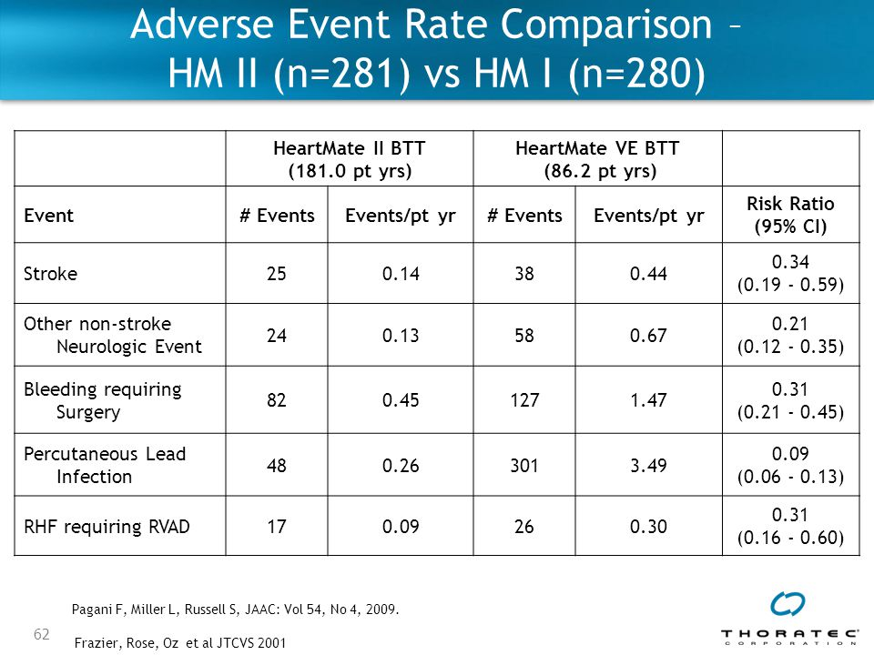 Adverse Event Rate Comparison – HM II (n=281) vs HM I (n=280)