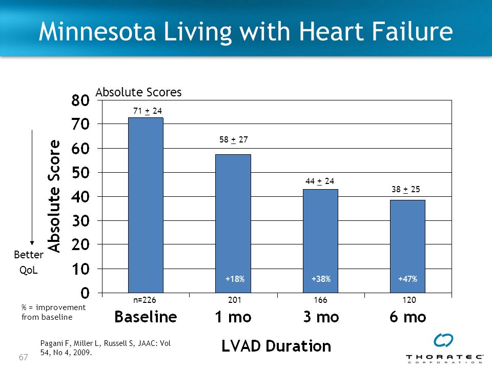 Minnesota Living with Heart Failure