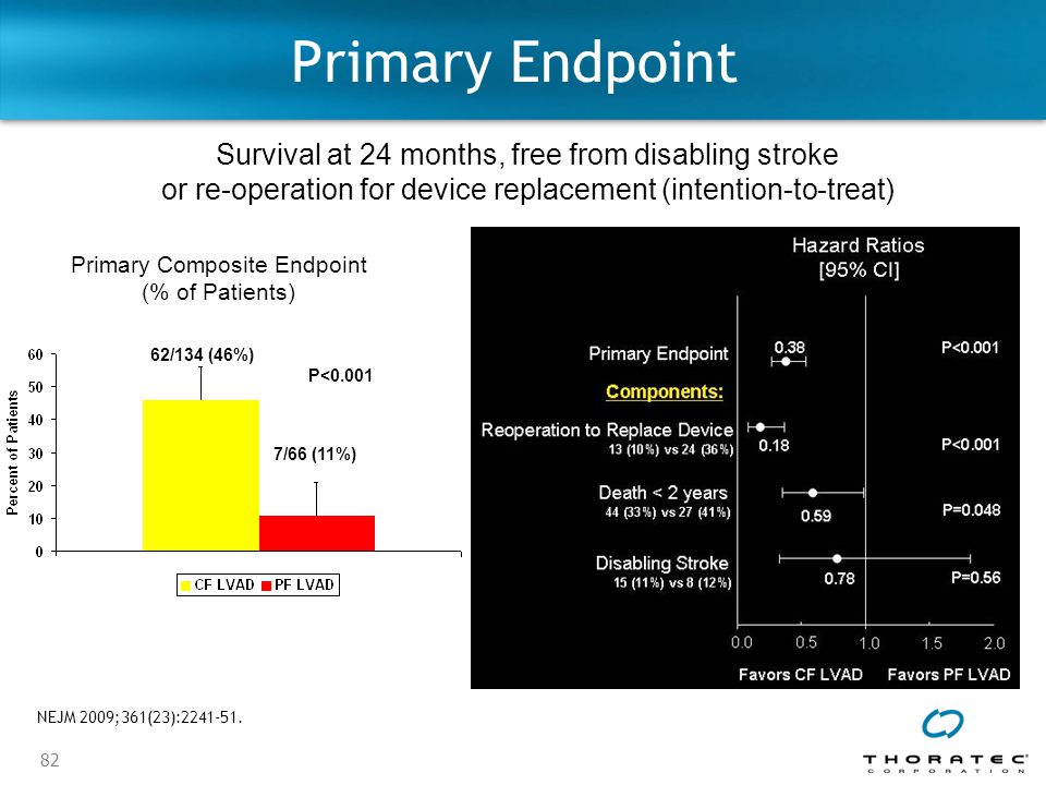 Primary Endpoint Survival at 24 months, free from disabling stroke