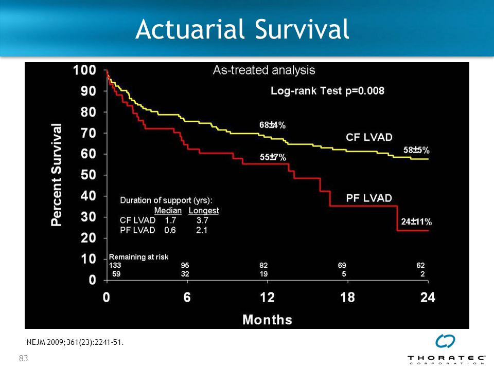 Actuarial Survival Under the as-treated analysis, HeartMate II demonstrated a survival of 68% at one year and 58% at two years.