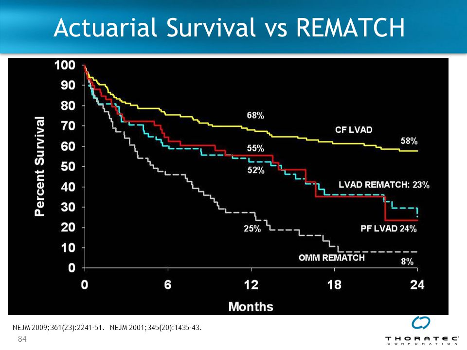 Actuarial Survival vs REMATCH