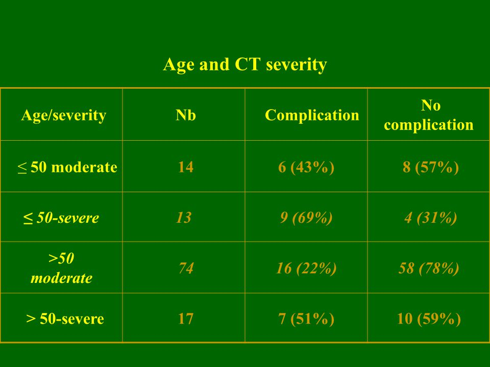 Age and CT severity Age/severity Nb Complication No complication