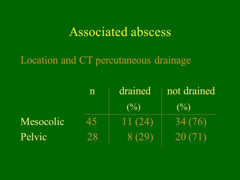 Associated abscess Location and CT percutaneous drainage