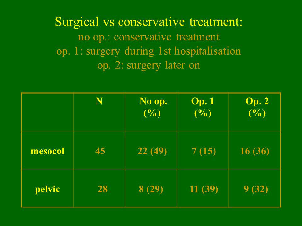Surgical vs conservative treatment: no op. : conservative treatment op