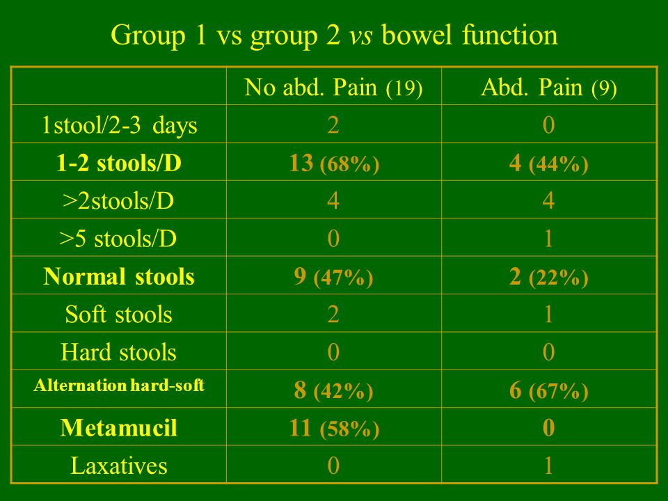 Group 1 vs group 2 vs bowel function