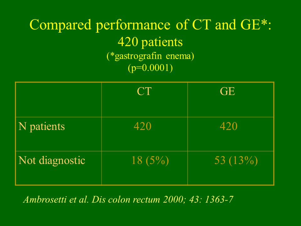 Compared performance of CT and GE. : 420 patients (