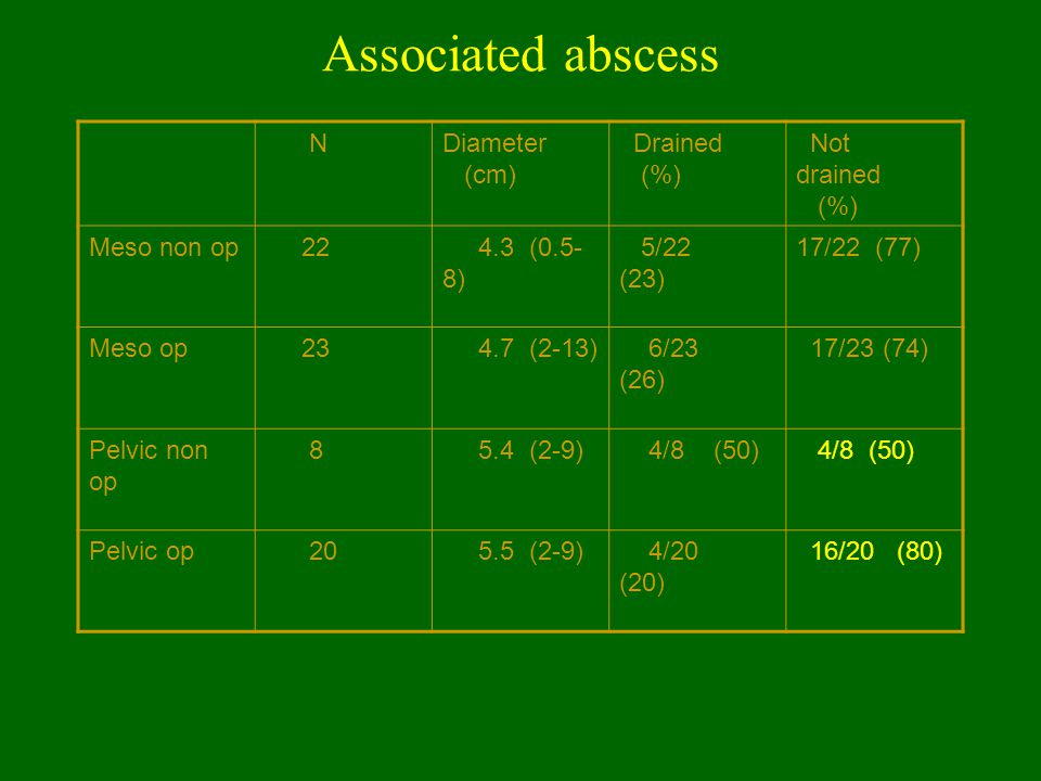 Associated abscess N Diameter (cm) Drained (%) Not drained Meso non op