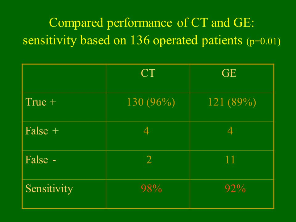 Compared performance of CT and GE: sensitivity based on 136 operated patients (p=0.01)
